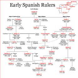 Spanish Royal Family Tree