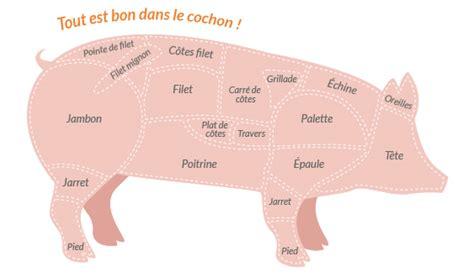 comment cuisiner un roti de porc recettes