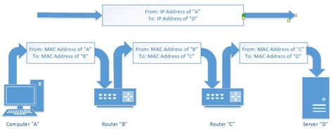 Explain Any Period Between by Difference Between Ip And Mac Address