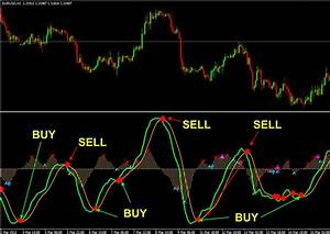 Top Non Repaint Chart Indicator Mt4 For Buy Or Sell With