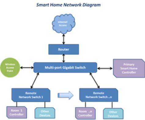image gallery home network diagram