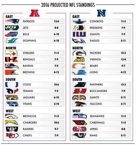 predicting  score    nfl regular season