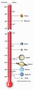 Solar System Temperatures