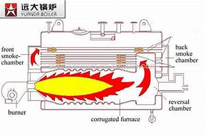 Industrial Fire Tube Horizontal Kerosene Oil Fired Boiler