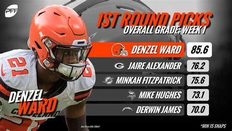 nfl rookie ward browns denzel cleveland week pro rankings football through focus cb statistics pff