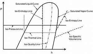 12  The Pressure Enthalpy Diagram Of A Refrigerant
