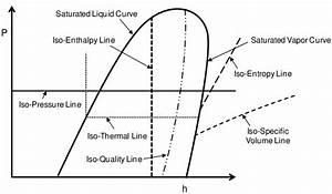 The Pressure Enthalpy Diagram Of A Refrigerant