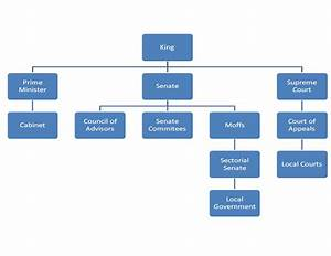 Online Hierarchy Chart Cenian Sector Government Hierarchy