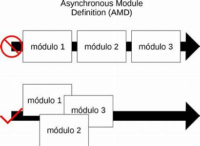 Definition Asynchronous Module Svg Overview Dependency Load