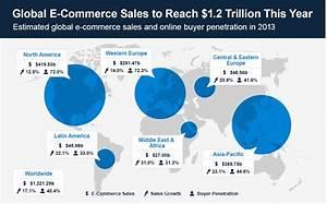 Global Wohnen Online Shop : online shopping how it took the world by storm zhuyiwei ~ Bigdaddyawards.com Haus und Dekorationen