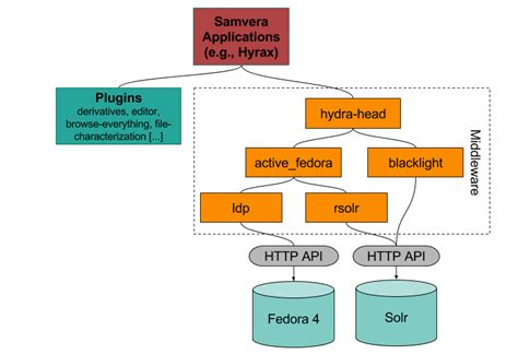stack technology diagram components software fedora