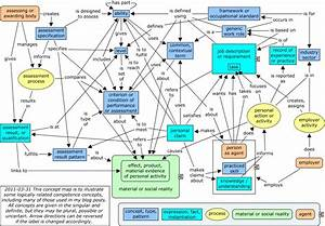 Competence Concepts Mapped