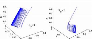 Bifurcation Diagram For System  1  With R 0 As The