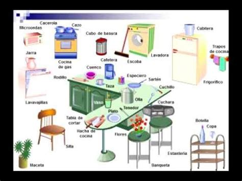 Kitchen Items Vocab by Vocabulary The Kitchen With Pronunciation