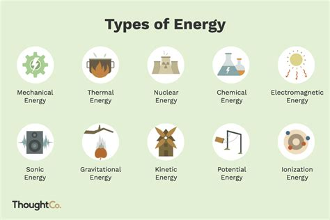 Heat Energy Sources