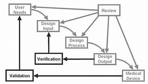 Design Verification And Design Validation  What U0026 39 S The