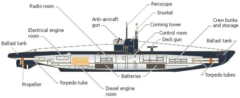 Wwi Ship Diagram by Diagram Of The Interior Of A Wwi U Boat Pictures