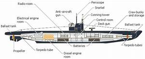 Interior German U Boat Diagram