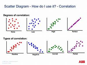 What Does The Scatter Graph Do