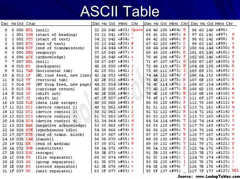 Code Table by Ascii Gray Codes Ppt