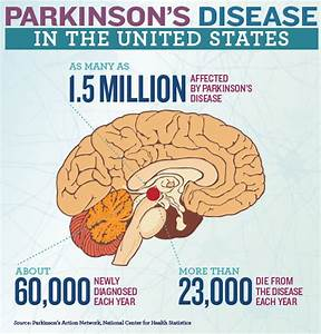 Parkinsons Disease in the United States | PhRMA