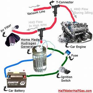 Automotive Technologies  Hho Technology