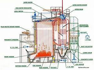 Water Tube Boiler Parts And Functions