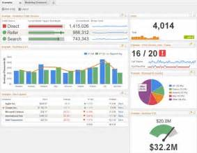 Business Intelligence Dashboard Examples