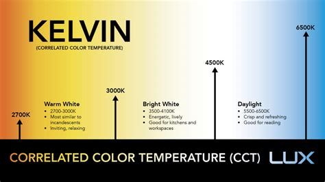 kelvin color temperature led color temperature chart with real world exles