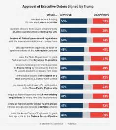 Polls: Majorities or Pluralities Support ALL of Trump's ...