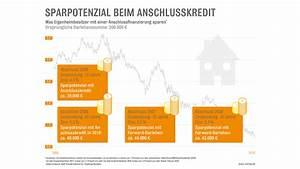Baukredit Mit Sondertilgung : baukredit sparen mit anschlussfinanzierung und co in ~ Michelbontemps.com Haus und Dekorationen