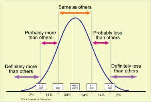 Image result for bell curve images