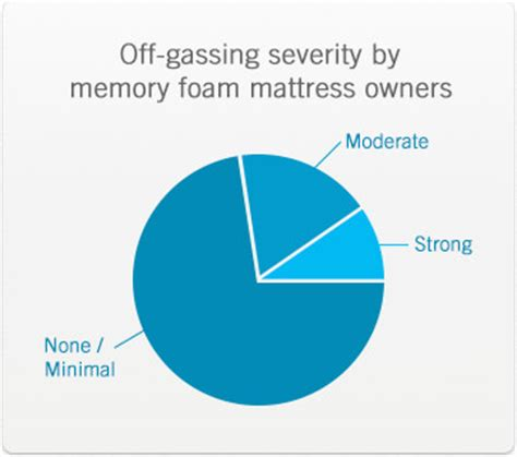 mattress gassing symptoms the facts on memory foam and gassing