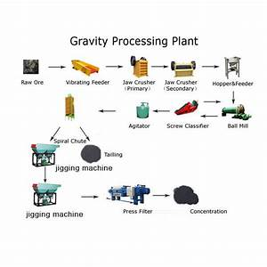 Separator Machine Coal Mining Process Flow Chart For Coal