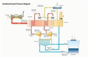 Natural Gas Compressor Station Diagram Natural Gas ...