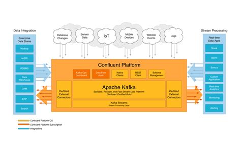 kafka archives software engineering daily