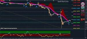 Forex Volatility Chart Xard Chart 2016 Forex Strategies Forex Resources
