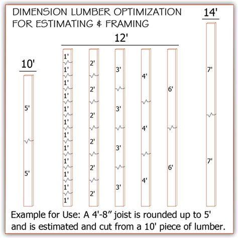 optimized lumber takeoff template framers cut sheet