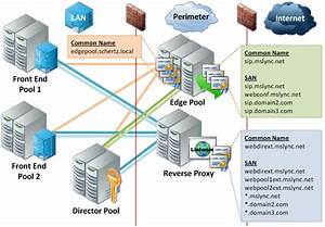 6 Best Images Of Edge Exchange 2010 Network Diagram