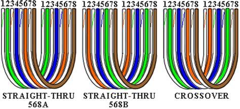 eiatia standards eia wiring standards eiatia 568a