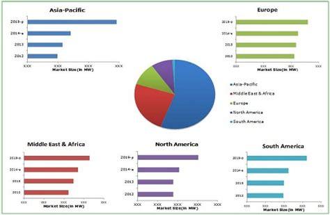 ge profile gas gasification market by gasifier type feedstock