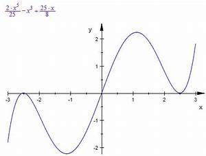 Nullstellen Berechnen Funktion 3 Grades : nullstellenberechnung ganzrationale funktionen nullstellen bestimmen 5 grades mathelounge ~ Themetempest.com Abrechnung