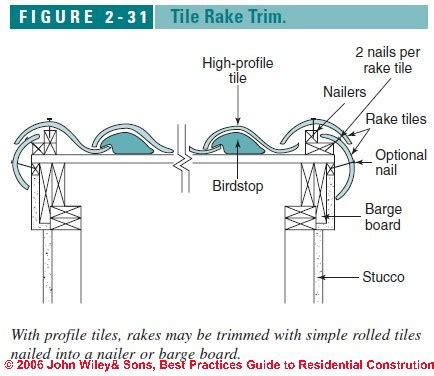 clay tile roof installation details eaves ridge hip