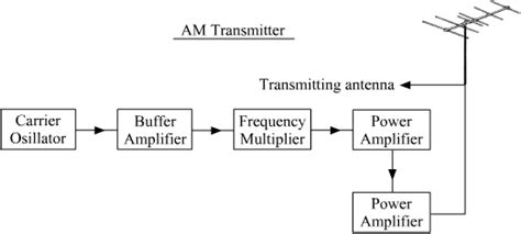 The Block Diagram Transmitter Receiver
