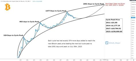 Check the date when halving will happen in bitcoin (btc), bitcoin cash (bch) and bitcoin sv (bsv) and its effect on the price. Bitcoin Price Projection 2020 Bitcoin Btc Halving Dates ...
