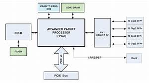 Anic Simplifed Block Diagram