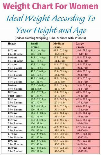 image result  weight chart  women   healthy
