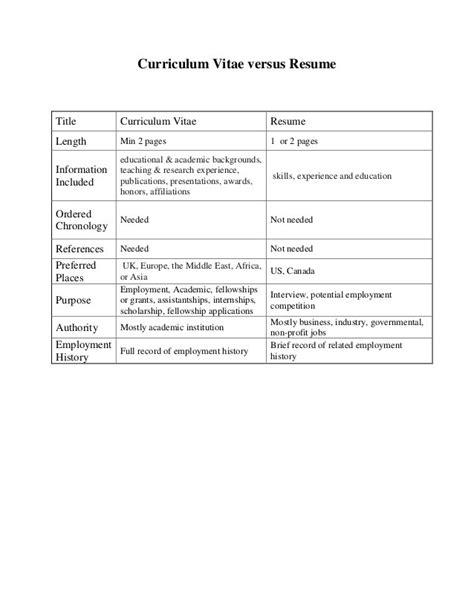 Resume Vs Cv Wiki by Resume Vs Cv Pollutionvideohive Web Fc2