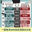 【武漢肺炎】一文分清武漢肺炎和沙士病徵、潛伏期 死亡率相若 | UrbanLife 健康新態度