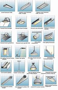 Indoor lighting fixtures classifications part two for Types of lighting fixtures